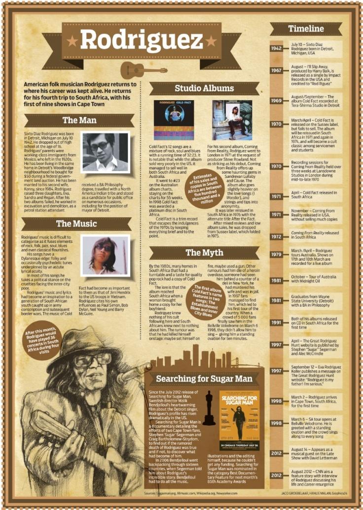 Rodriguez Infographic | Scribd